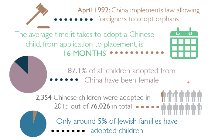 Chinese-adopted Jews Infographic