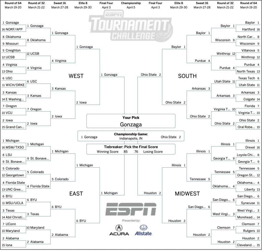 March Madness Predictions and Tips
